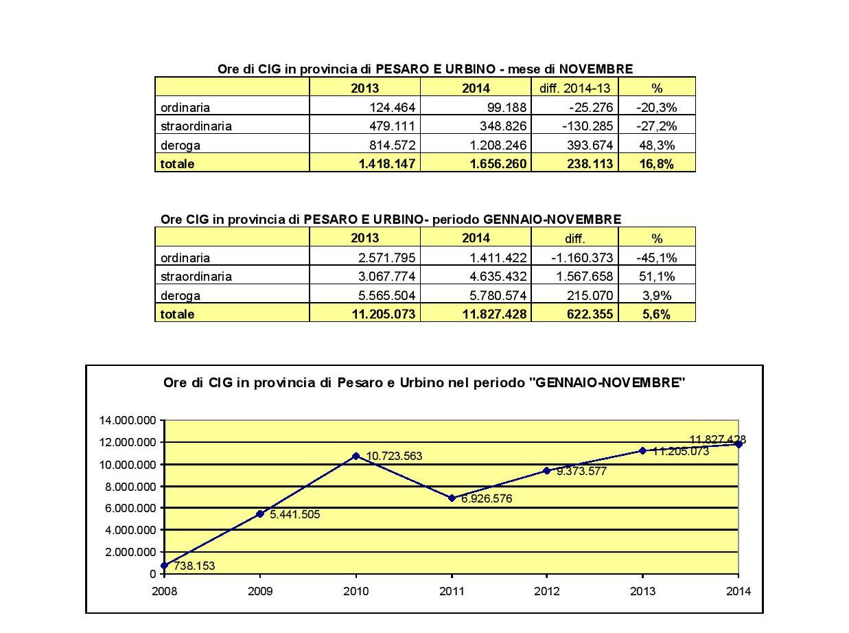 Dati Cassa integrazione_2014